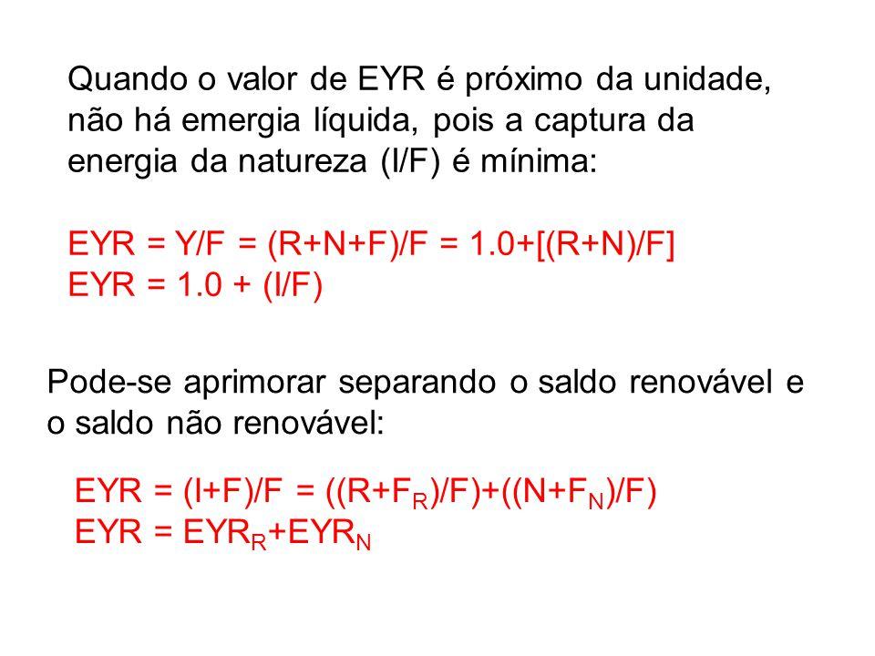 EYR = Y/F = (R+N+F)/F = 1.0+[(R+N)/F] EYR = 1.0 + (I/F)